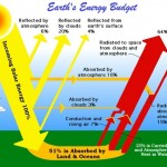 Types and Facts of Solar Energy