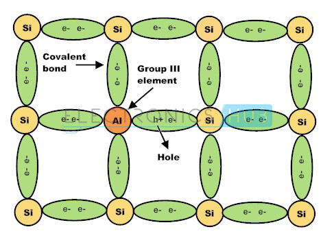 3. Semiconductor Doped with Group 3 Elements