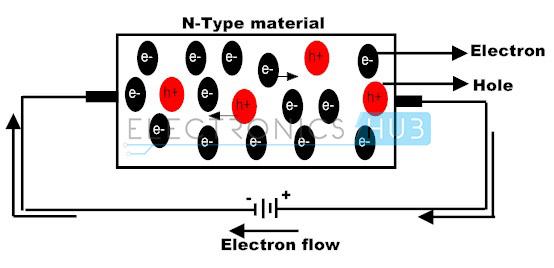 6. N-type semiconductor