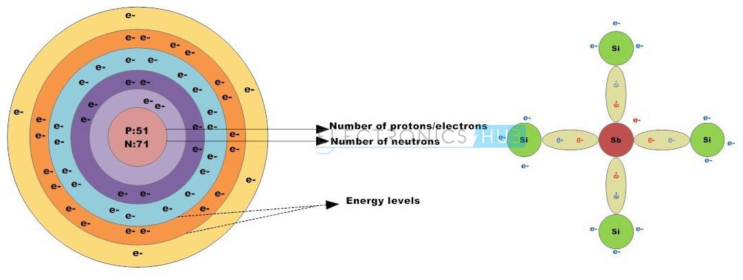 7. Antimony atom and Doping with Antimony