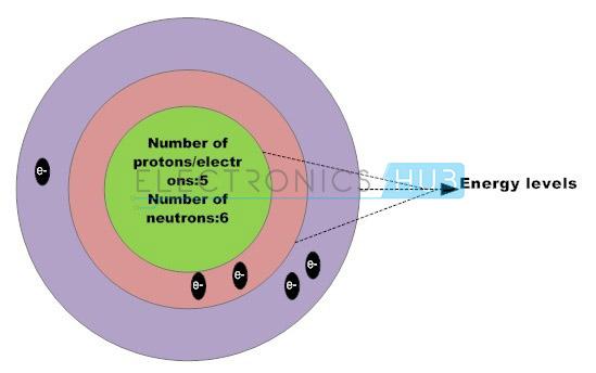9. boron atom