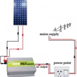 Solar Inverter for Home
