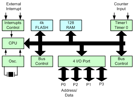 block diagram of 16 qam difference between microprocessor and microcontroller block diagram of 16 bit microcontroller