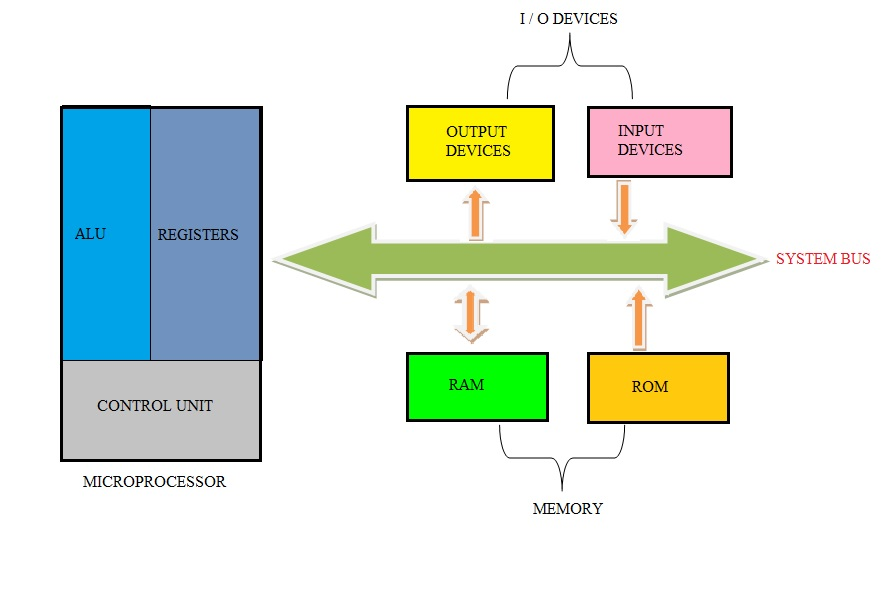 difference between microprocessor and microcontroller, Wiring block