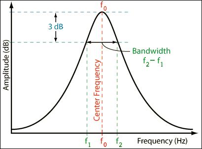 Bandhwidth