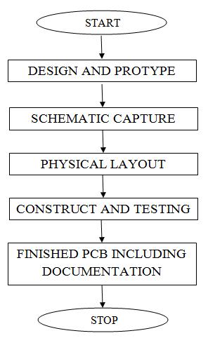 NEW PCB BOARD DESIGN STEPS