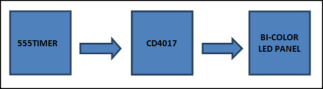 Block Diagram of Dancing Bi-color LEDs