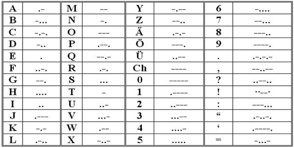 Binary Number System – Sample Morse Code Chart