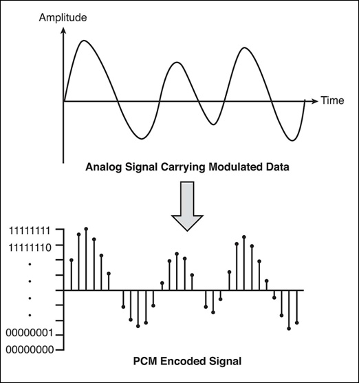 pulse modulation Pulse modulation - 1 martin bh weiss university of pittsburgh tele 2060 pulse modulation • what if the carrier signal were a pulse train instead of a.