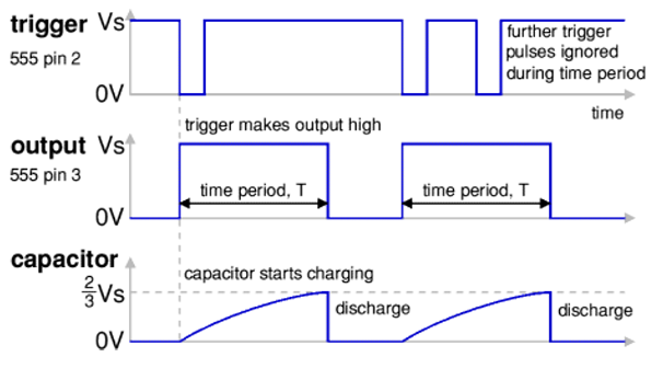 555 timer in Monostable mode - Graphical Presentation