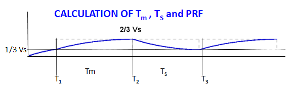 Calculation of Tm, Ts and PRF