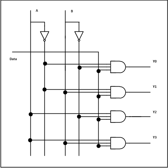 multiplexer and demultiplexer « srutipragyan swain logic diagram of 8 to 1 multiplexer logic diagram of 4 1 multiplexer