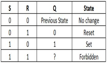 sr using nor gate truth table