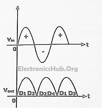 Output waveform of a bridge rectifier