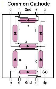 Common Cathode 7 –Segment LED
