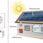 Solar Inverter Technology Setup