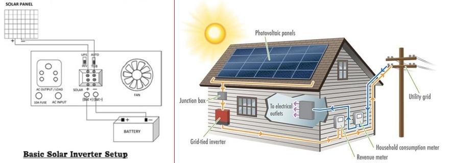 Solar Inverter Technology Transfer