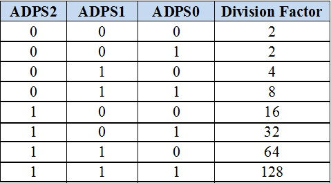 Division factor deciding table