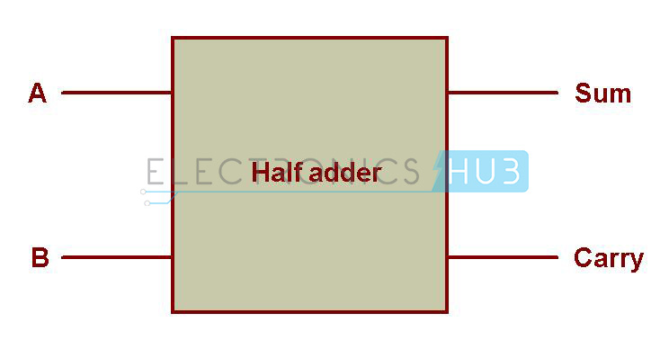 Schematic Representation of Half Adder half adder and full adder circuits using nand gates Half Subtractor Diagram at readyjetset.co
