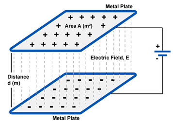 Capacitance and Charge
