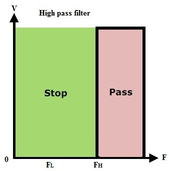 Fig: Ideal characteristics of the high pass filter
