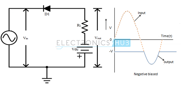 10. Series Positive clipper with negative bias voltage