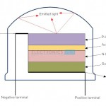 2. Detailed Structure of Light Emitting Diode