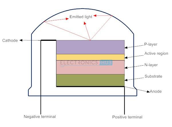 Gallium Arsenide Led Gallium Arsenide Substrate