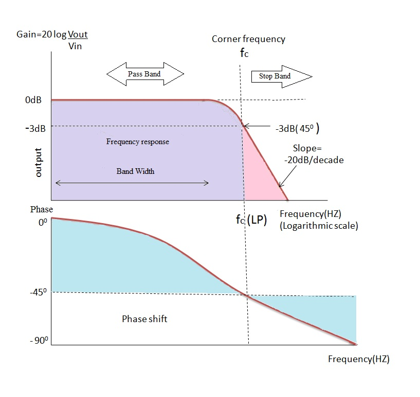 Passive Low Pass RC Filters