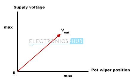 2. Graph