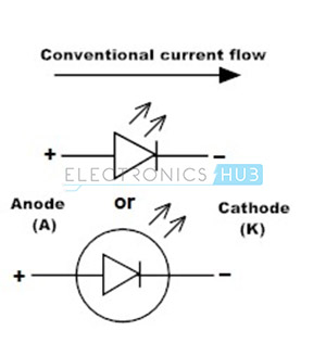 2. Light emitting diode