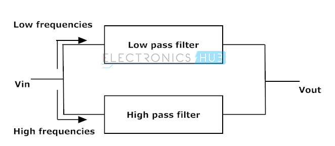 Fig: parallel connection of high pass and low pass