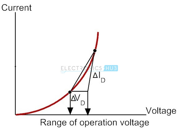 3. Average AC Resistance
