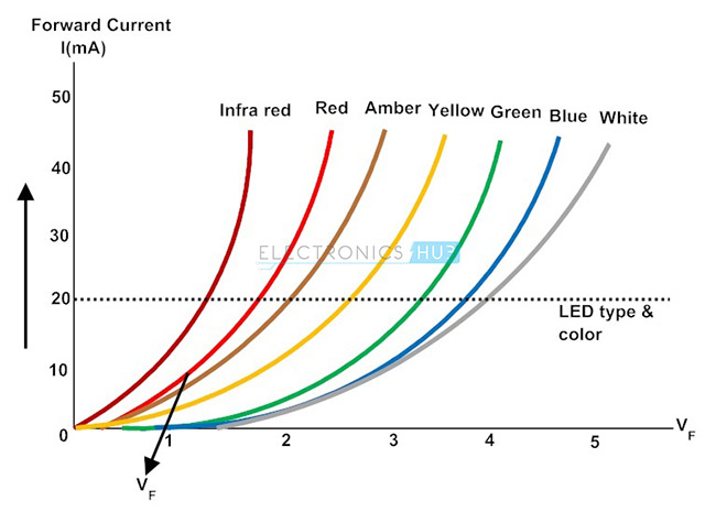 Image result for LED characteristic I-V
