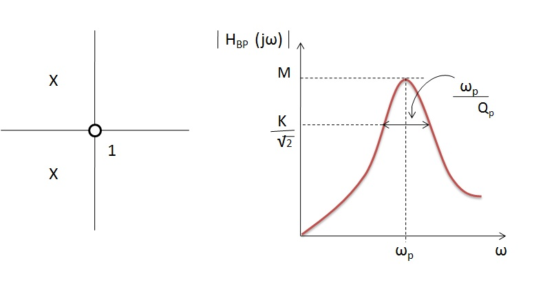 Fig: Respuesta de frecuencia