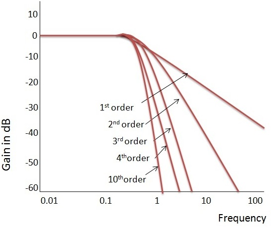 Fig: Ideal Frequency Response of the Butterworth Filter