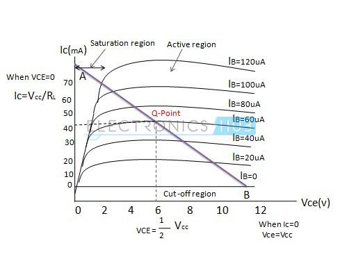 4. Output characteristics curves of a NPN bipolar transistor npn transistor circuit working, characteristics, applications npn transistor diagram at soozxer.org