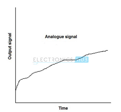 4. Output of Thermocouple