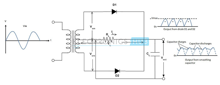 5. Full Wave Rectifier circuit provided with Smoothing Capacitor