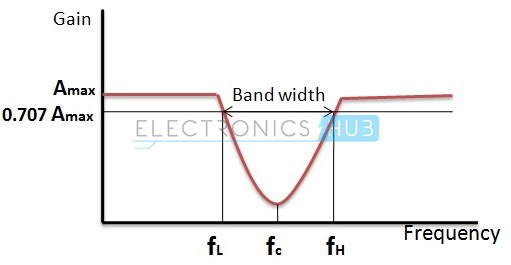 Fig: Frequency Response of Band Stop Filter
