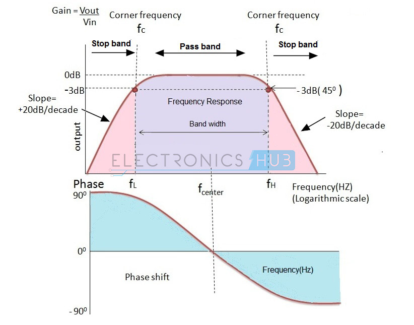 low pass filter and corner frequency 3 ece 307-4 5 frequency response of a circuit a low-pass filter passes signals at frequencies lower than the cutoff frequency from the input to the output filter a high-pass filter signals at frequencies higher.