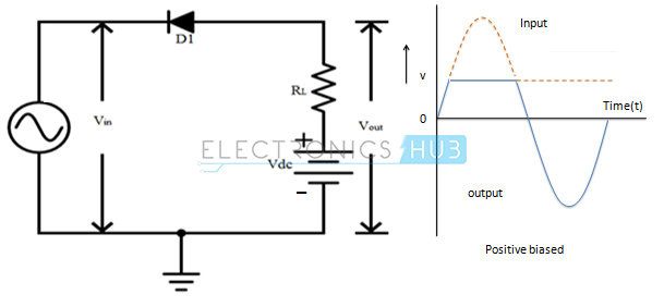 8. Series Positive Clipper with positive bias voltage