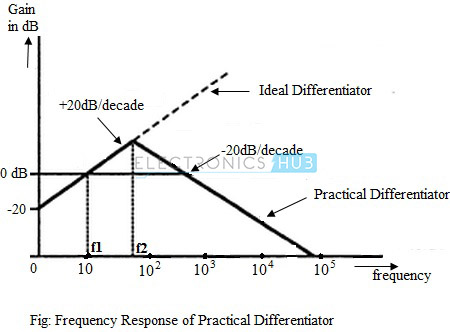 Frequency Response of Practical Differentiator