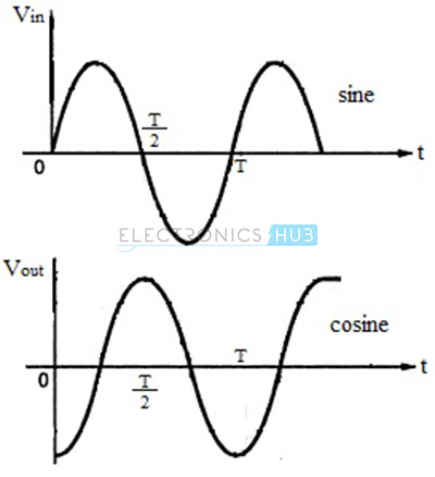 Input and Output Waveforms for Sine Wave