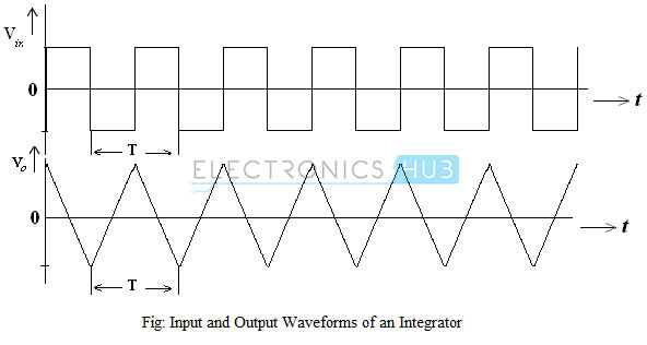 Input and Output Waveforms of Integrator