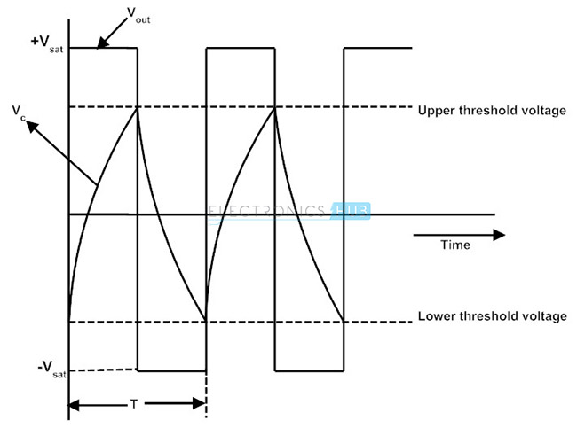 Output and Capacitor Voltage Waveforms