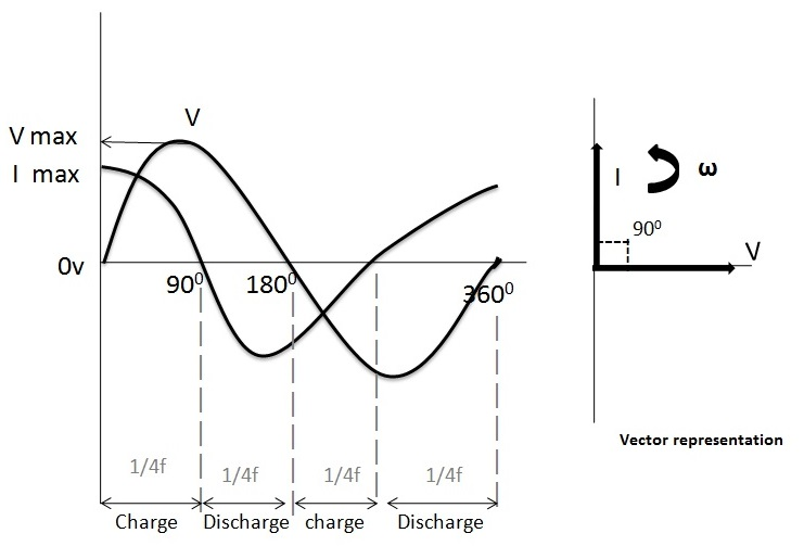 Figure 2. Phasor diagram of AC capacitor.