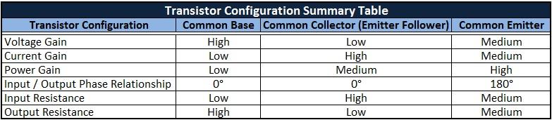 Transistor Configuration Summary Table