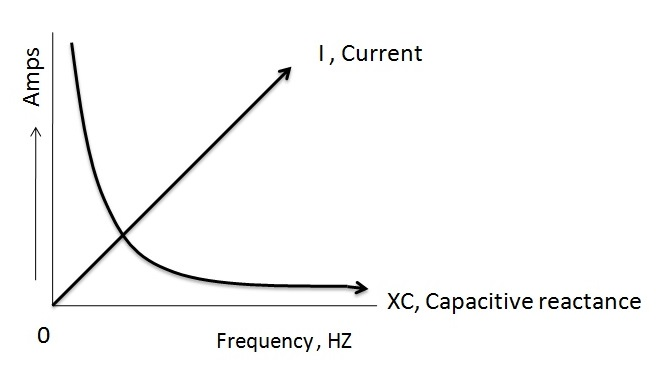 Figure 3.Relation between Reactance and Frequency.