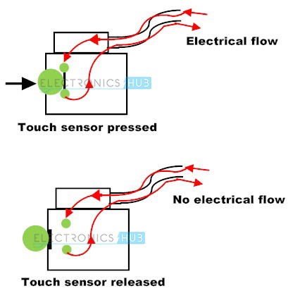 1. working of a touch sensor
